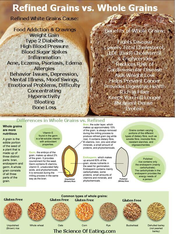 foods-refined-grains-vs-whole-grains_naturopath_toronto_diabetes